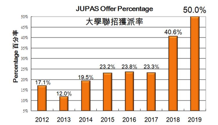 若把海外、台灣、國內大學及非聯招本地大學亦計算在內,大學入學率約為八成。