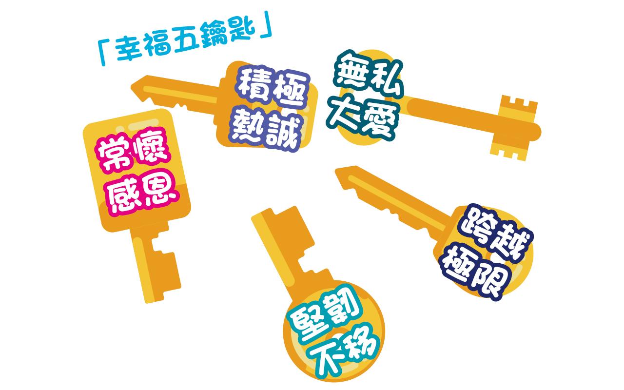 幸福五鑰匙