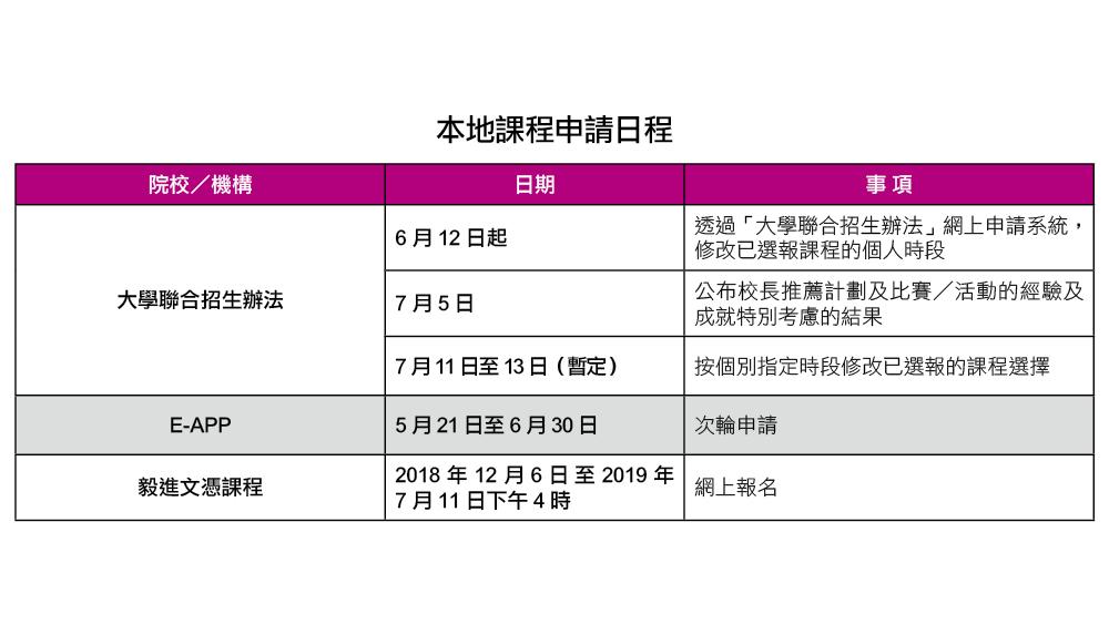 教育傳媒:本地課程申請日程